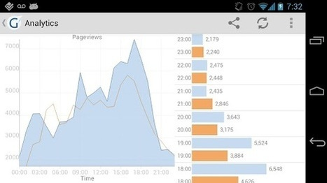 gAnalytics - Google Analytics - Applications Android sur Google Play | Wordpress | Scoop.it