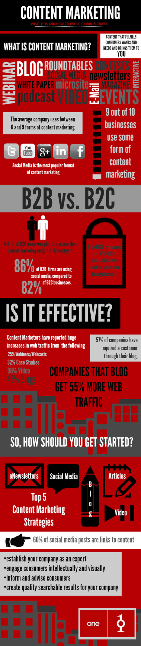 How To Use Content Marketing To Win Business - Infographic | Public Relations & Social Media Insight | Scoop.it