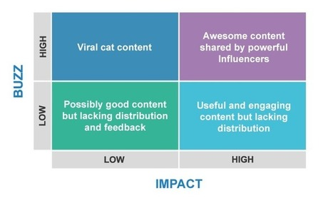 Are You Measuring The Real Impact Of Your Content Marketing? | Tourism Storytelling, Social Media and Mobile | Scoop.it