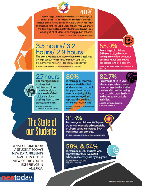 What's It Like to Be a Student Today? (Infographic) - NEA Today | Education Trends and Values in Education | Scoop.it