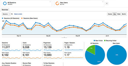 Find the ROI of PR By Measuring the Value of Audience by @cspenn | PR Measurement | Scoop.it
