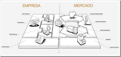 Lean Canvas, un lienzo de modelos de negocio para startups | El rincón de mferna | Scoop.it