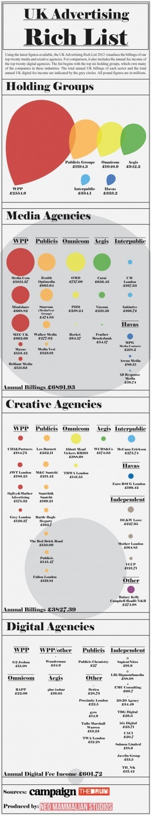 UK Advertising Rich List[INFOGRAPHIC]   Klaptrap On Infographics   Scoop.it