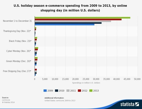7 Ecommerce Secrets That No One Does at This Time of Year | Favorites | Scoop.it