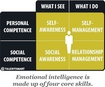 Emotional Intelligence - EQ | ART TECHNOLOGY CREATIVE EDUCATION | Scoop.it