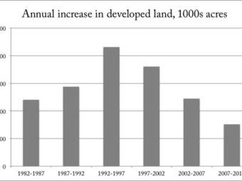 Peak sprawl happened 20 years ago in the US   GarryRogers NatCon News   Scoop.it