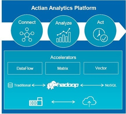 How Actian Plans to Take Over the Big Data World - Datanami | Data, Cloud, Mobility, Social Media | Scoop.it