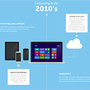 Visual history of computing | Infographies | Scoop.it