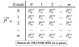 cadenas de markov   INV. DE OP II   Scoop.it