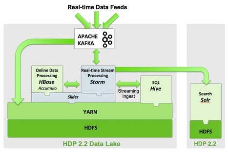 Apache Storm and Kafka Together: A Real-time Data Refinery | EEDSP | Scoop.it