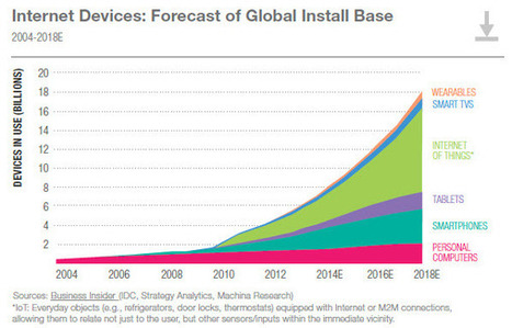WHICH 50 : Devices market to triple by 2018 says L2 | Digital intelligence | Scoop.it