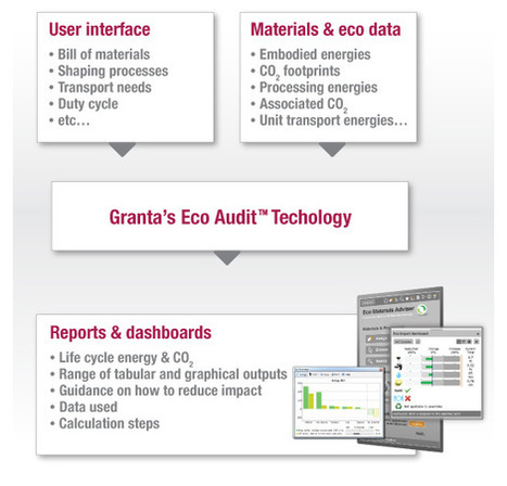 The Eco Audit Tool | Quality Assurance | Scoop.it