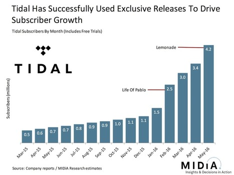 Soundcloud, Amazon, Tidal: Streaming's Other Runners | MIDiA Research | A Kind Of Music Story | Scoop.it