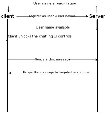 A sample chat application using Node.js and Socket.io | Modern Javascript Love | Scoop.it