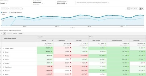 """Google Analytics Begins To Roll Out New Benchmark Reports 