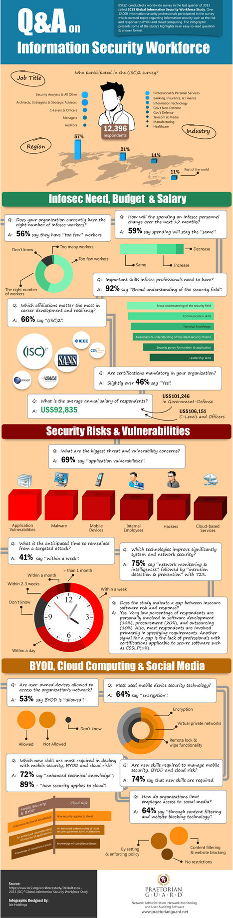 Infographic: Q&A on Information Security Workforce | Ciberseguridad + Inteligencia | Scoop.it