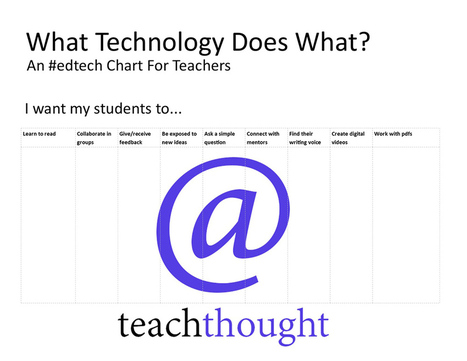 What Technology Does What: An #edtech Chart For Teachers | Pedagogy, Education, Technology | Scoop.it