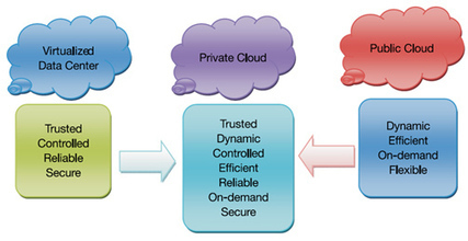 Web Hosting India Info: How To Get To Private Cloud For Your Business | Data center | Scoop.it