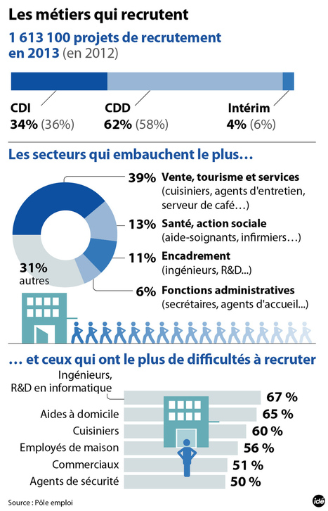 INFOGRAPHIE - Les métiers et secteurs qui embauchent en France - france - DirectMatin.fr | Infographies - CAP2 - | Scoop.it