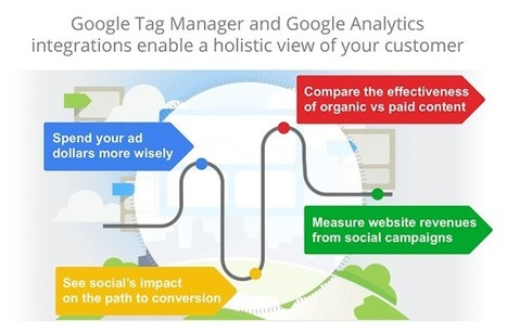 Social Media Marketing Blog: How to Measure Social ROI | GooglePlus Expertise | Scoop.it