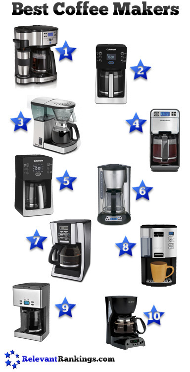 Best Coffee Makers | Food and Kitchen | Scoop.it