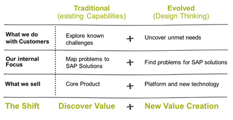 How to Create New Value for Customers with Design Thinking | DESIGN Thinking Review | Scoop.it