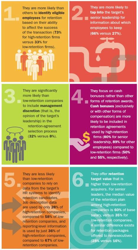 Ideal Employee Retention Strategy Still Elusive In Companies | New Customer & Employee Management | Scoop.it