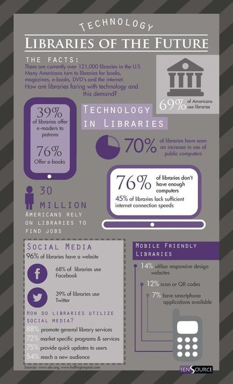 Etats-Unis : l'offre numérique en bibliothèques | Bibliothèque et Techno | Scoop.it