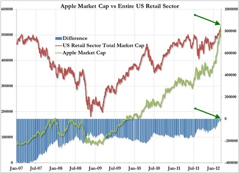It's Official - #Apple Is Now Bigger Than The Entire US Retail Sector | ZeroHedge | Commodities, Resource and Freedom | Scoop.it