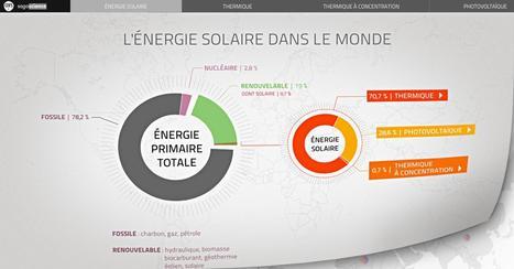 L'énergie solaire dans le monde : les chiffres | Ressources pour la Technologie au College | Scoop.it