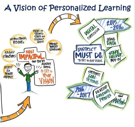 A Vision of Personalized Learning | Assignment Writer UK | Scoop.it