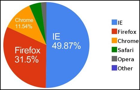 A picco Internet Explorer | Social Web Innovation | Scoop.it