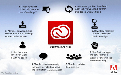 Adobe Creative Cloud replaces Creative suite | Digital Technologies for businesses | Scoop.it