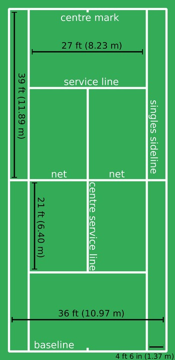 (EN) - Glossary of tennis terms   dotennis.net   Glossarissimo!   Scoop.it