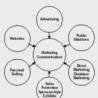 Marketing Channels: Communication