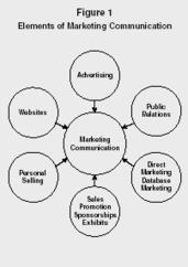 Marketing Communication - strategy, organization, levels, system, company, disadvantages, business, system   Marketing Channels: Communication   Scoop.it