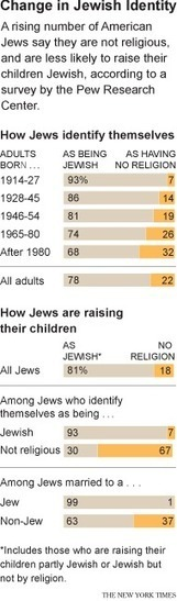 Poll Shows Major Shift in Identity of U.S. Jews | Jewish Education Around the World | Scoop.it