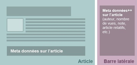 Microdata et Schema.org, la sémantique chirurgicale - Alsacreations | data becomes information | Scoop.it