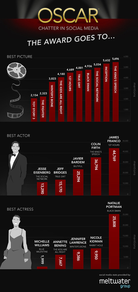 Oscars 2011 Predictions: Another Perspective [INFOGRAPHIC] | Ambiance communauté & social media | Scoop.it