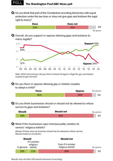Extensive New Polling Shows Broad Support For Marriage | Daily Crew | Scoop.it