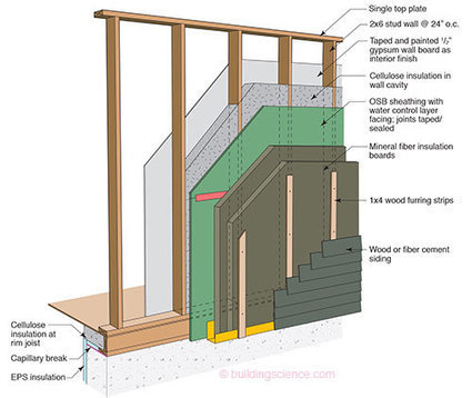 Windows Can Be A Pain [1]—Continuous Insulation and Punched Openings — Building Science Information   GreenBuilding   Scoop.it