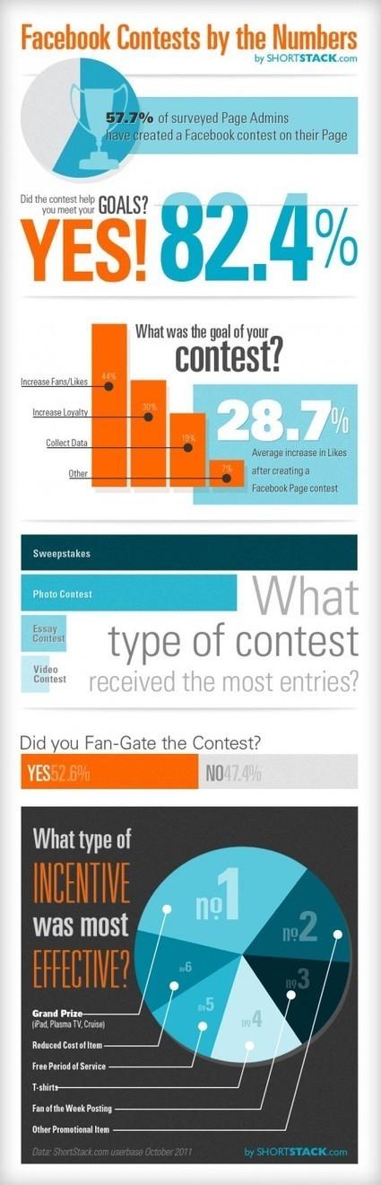 [Infographie] Les concours sur Facebook : quelques chiffres | Websourcing.fr | Medias Sociaux : Analyses et comportements | Scoop.it