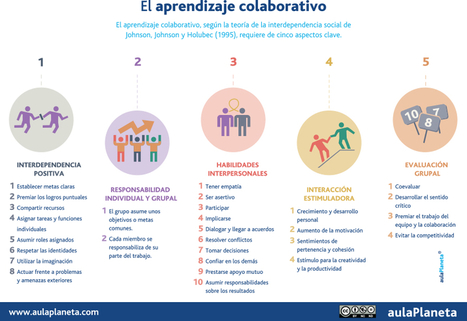 El aprendizaje colaborativo | CoAprendizagens 21 | Scoop.it