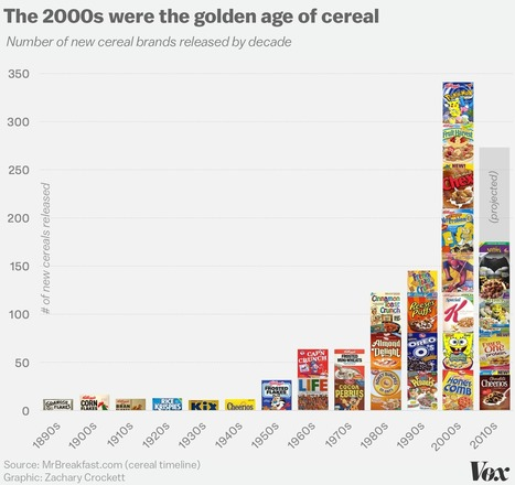 Why most cereal brands are discontinued within five years   INTRODUCTION TO THE SOCIAL SCIENCES DIGITAL TEXTBOOK(PSYCHOLOGY-ECONOMICS-SOCIOLOGY):MIKE BUSARELLO   Scoop.it