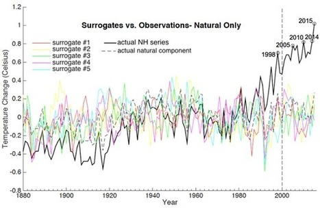 RealClimate: How likely is the observed recent warmth? | GarryRogers Biosphere News | Scoop.it