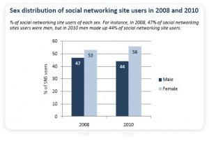 Marketing to Women: Women Rule Social Media « The Lipstick Economy | Marketing | Scoop.it