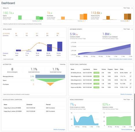 Главная страница - Emarsys B2C Marketing Cloud | MarTech : Маркетинговые технологии | Scoop.it