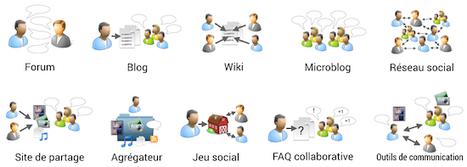 Panorama des médias sociaux 2015 | Technologies numériques & Education | Scoop.it