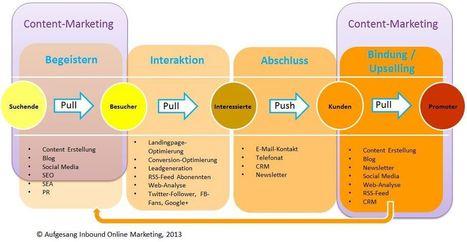 Was ist Inbound-Marketing und der Unterschied zum Content ... | Marketing 2.0 - Ein Blick über den Tellerrand | Scoop.it