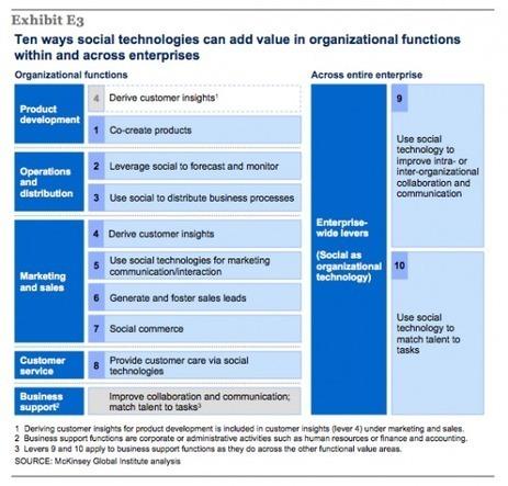 I 10 processi da sviluppare in chiave social secondo McKinsey | Come fare Social Media Marketing | Scoop.it